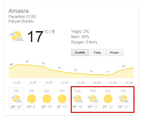 kurban-bayrami-amasra-hava-durumu